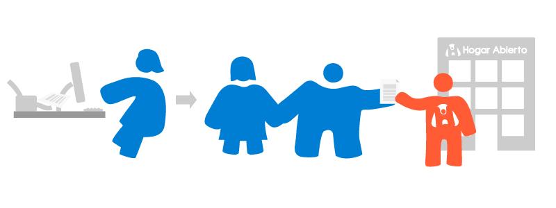 Hogar Abierto - Acogimiento Familiar: Presentación de Ofrecimiento